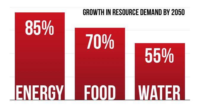 Resource Demands